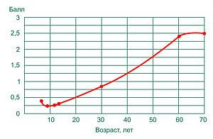Рис. 5. Нарастание количества нерастворимых солей кальция с возрастом (оценка в баллах).